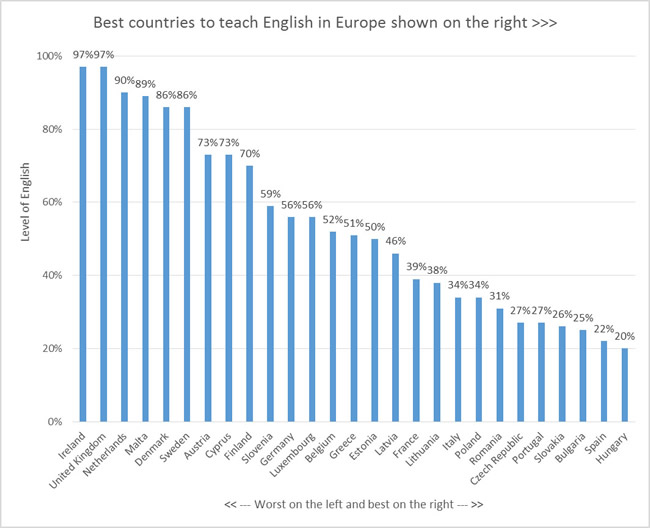best countries to teach english in europe