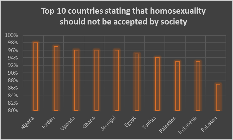Top 10 countries stating that homosexuality should NOT be accepted by society